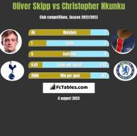 Oliver Skipp vs Christopher Nkunku h2h player stats