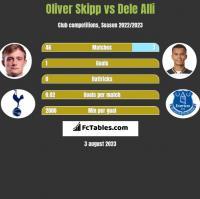 Oliver Skipp vs Dele Alli h2h player stats