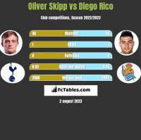 Oliver Skipp vs Diego Rico h2h player stats