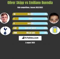 Oliver Skipp vs Emiliano Buendia h2h player stats