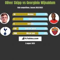 Oliver Skipp vs Georginio Wijnaldum h2h player stats