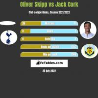 Oliver Skipp vs Jack Cork h2h player stats