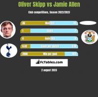 Oliver Skipp vs Jamie Allen h2h player stats