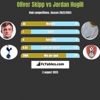 Oliver Skipp vs Jordan Hugill h2h player stats