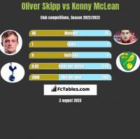 Oliver Skipp vs Kenny McLean h2h player stats