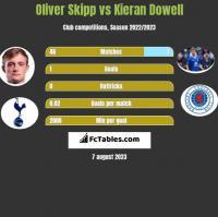 Oliver Skipp vs Kieran Dowell h2h player stats