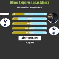 Oliver Skipp vs Lucas Moura h2h player stats