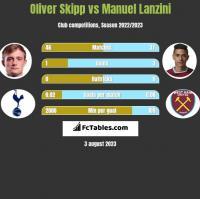 Oliver Skipp vs Manuel Lanzini h2h player stats