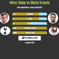 Oliver Skipp vs Mario Vrancic h2h player stats