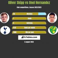 Oliver Skipp vs Onel Hernandez h2h player stats