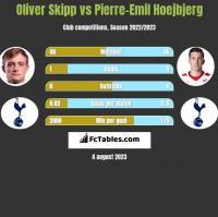 Oliver Skipp vs Pierre-Emil Hoejbjerg h2h player stats