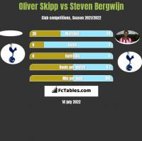 Oliver Skipp vs Steven Bergwijn h2h player stats