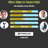 Oliver Skipp vs Teemu Pukki h2h player stats