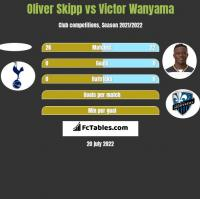 Oliver Skipp vs Victor Wanyama h2h player stats
