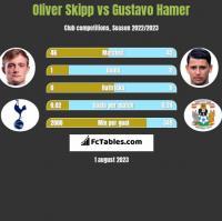 Oliver Skipp vs Gustavo Hamer h2h player stats
