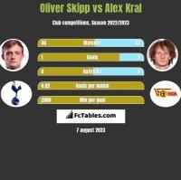 Oliver Skipp vs Alex Kral h2h player stats