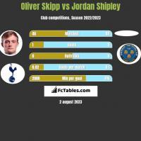 Oliver Skipp vs Jordan Shipley h2h player stats