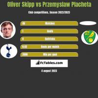 Oliver Skipp vs Przemyslaw Placheta h2h player stats