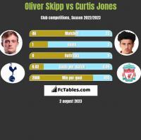 Oliver Skipp vs Curtis Jones h2h player stats