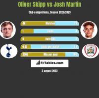 Oliver Skipp vs Josh Martin h2h player stats
