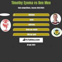 Timothy Eyoma vs Ben Mee h2h player stats