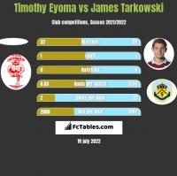 Timothy Eyoma vs James Tarkowski h2h player stats