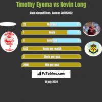 Timothy Eyoma vs Kevin Long h2h player stats