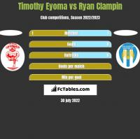 Timothy Eyoma vs Ryan Clampin h2h player stats