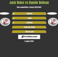Jack Roles vs Dannie Bulman h2h player stats
