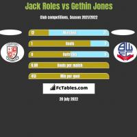 Jack Roles vs Gethin Jones h2h player stats