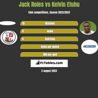 Jack Roles vs Kelvin Etuhu h2h player stats