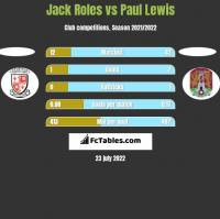 Jack Roles vs Paul Lewis h2h player stats