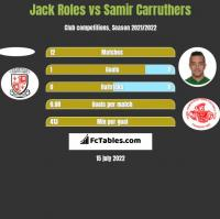Jack Roles vs Samir Carruthers h2h player stats