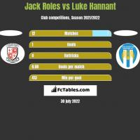 Jack Roles vs Luke Hannant h2h player stats