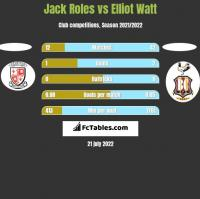 Jack Roles vs Elliot Watt h2h player stats