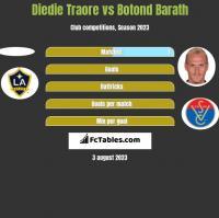 Diedie Traore vs Botond Barath h2h player stats