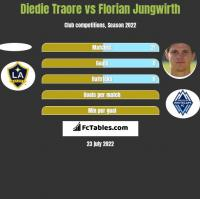 Diedie Traore vs Florian Jungwirth h2h player stats