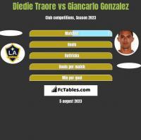 Diedie Traore vs Giancarlo Gonzalez h2h player stats