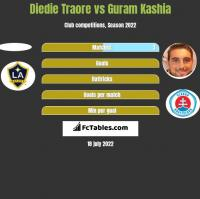 Diedie Traore vs Guram Kashia h2h player stats