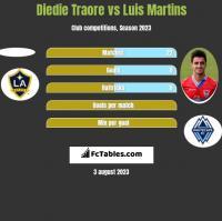 Diedie Traore vs Luis Martins h2h player stats