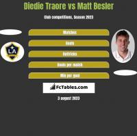 Diedie Traore vs Matt Besler h2h player stats