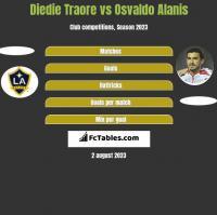 Diedie Traore vs Osvaldo Alanis h2h player stats