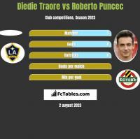Diedie Traore vs Roberto Puncec h2h player stats