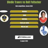 Diedie Traore vs Rolf Feltscher h2h player stats