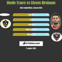 Diedie Traore vs Steven Birnbaum h2h player stats