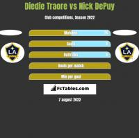 Diedie Traore vs Nick DePuy h2h player stats