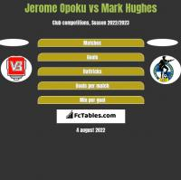 Jerome Opoku vs Mark Hughes h2h player stats