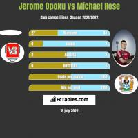 Jerome Opoku vs Michael Rose h2h player stats