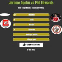 Jerome Opoku vs Phil Edwards h2h player stats