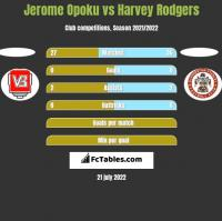 Jerome Opoku vs Harvey Rodgers h2h player stats